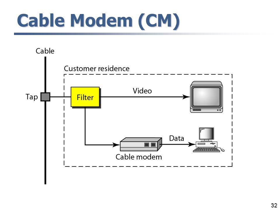 32 Cable Modem (CM)