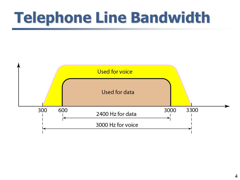 4 Telephone Line Bandwidth