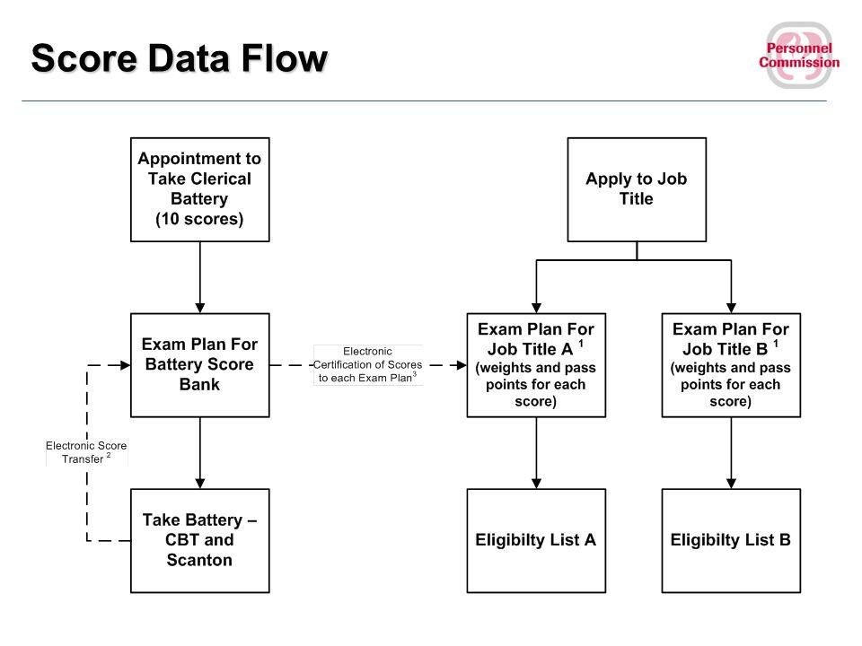 Score Data Flow