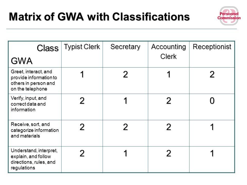 Matrix of GWA with Classifications ClassGWA Typist Clerk SecretaryAccountingClerkReceptionist Greet, interact, and provide information to others in pe