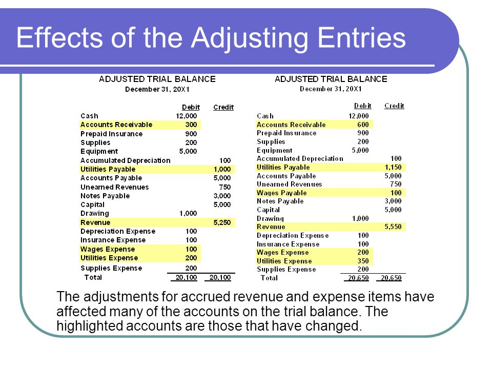 Effects of the Adjusting Entries The adjustments for accrued revenue and expense items have affected many of the accounts on the trial balance. The hi