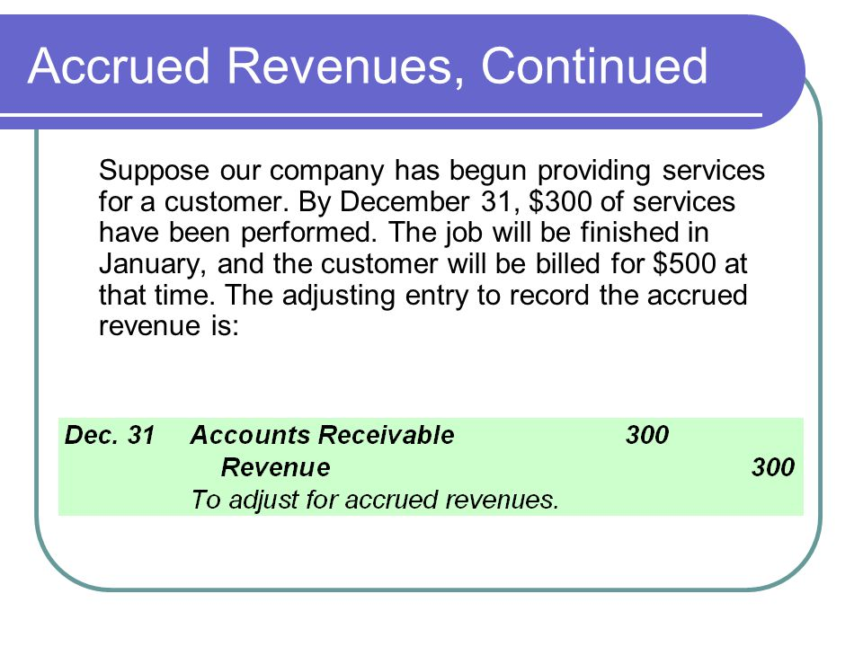 Collection of Accrued Revenues When payment is received from the customer in the following period, it will be necessary to debit Cash and credit Accounts Receivable.