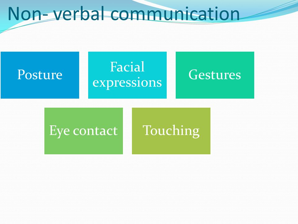 Non- verbal communication Posture Facial expressions Gestures Eye contactTouching