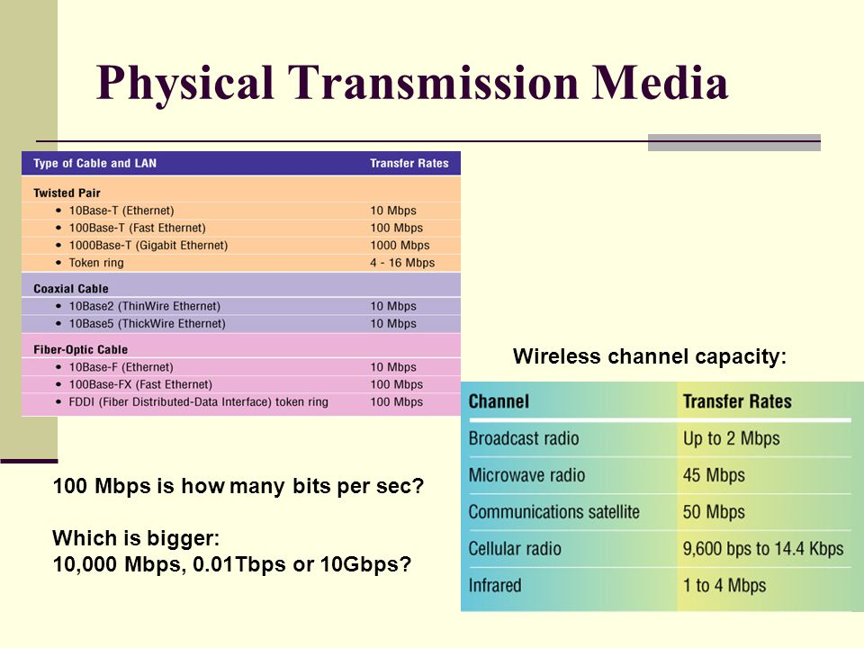 Physical Transmission Media 100 Mbps is how many bits per sec.