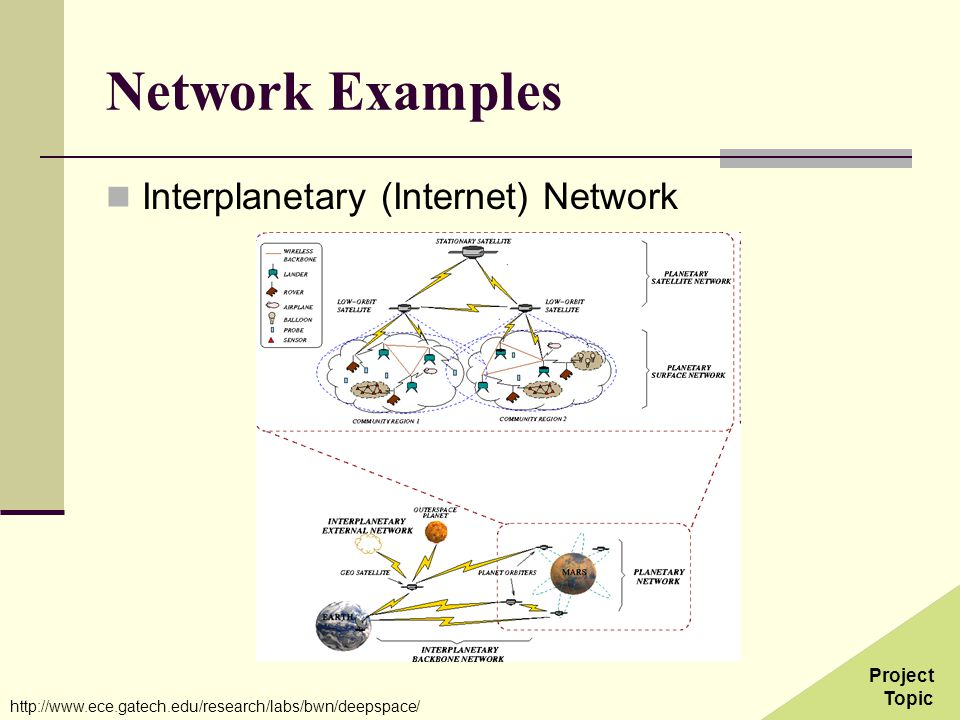 Network Examples Interplanetary (Internet) Network http://www.ece.gatech.edu/research/labs/bwn/deepspace/ Project Topic