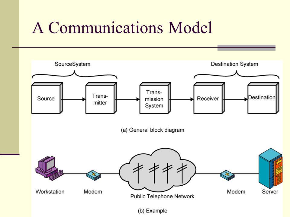 A Communications Model