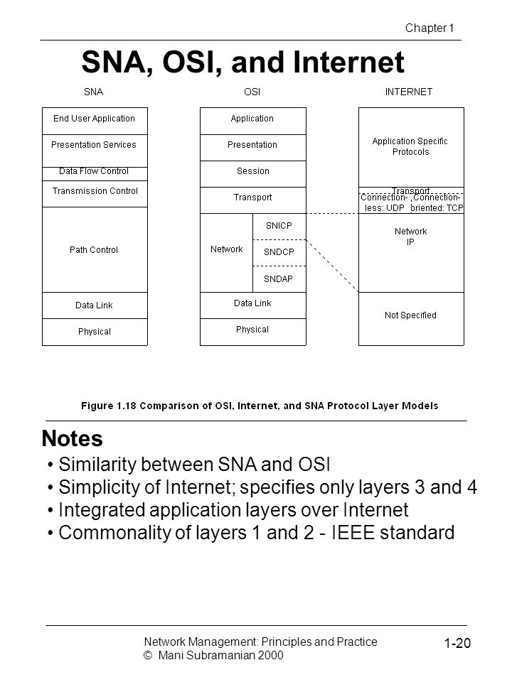 Notes SNA, OSI, and Internet Chapter 1 Similarity between SNA and OSI Simplicity of Internet; specifies only layers 3 and 4 Integrated application lay