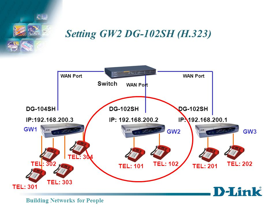 Building Networks for People DG-104SH IP:192.168.200.3 DG-102SH IP: 192.168.200.1 Switch Setting GW2 DG-102SH (H.323) WAN Port GW3 GW1 TEL: 201 TEL: 202 DG-102SH IP: 192.168.200.2 GW2 TEL: 101 TEL: 102 WAN Port TEL: 301 TEL: 302 TEL: 303 TEL: 304