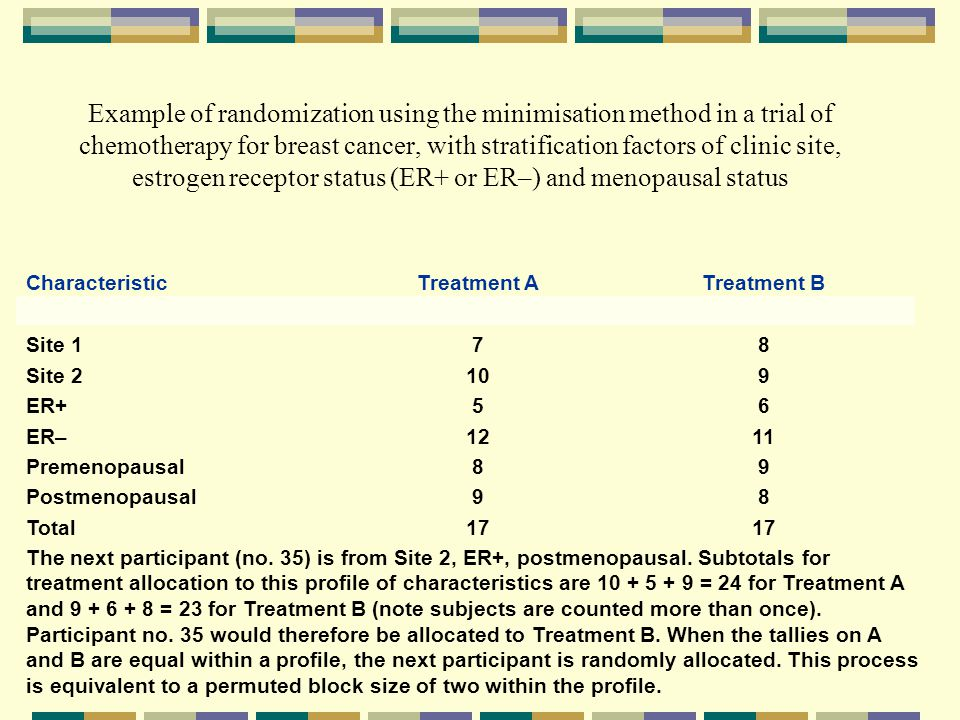 Example of randomization using the minimisation method in a trial of chemotherapy for breast cancer, with stratification factors of clinic site, estrogen receptor status (ER+ or ER–) and menopausal status CharacteristicTreatment ATreatment B Site 178 Site 2109 ER+56 ER–1211 Premenopausal89 Postmenopausal98 Total17 The next participant (no.