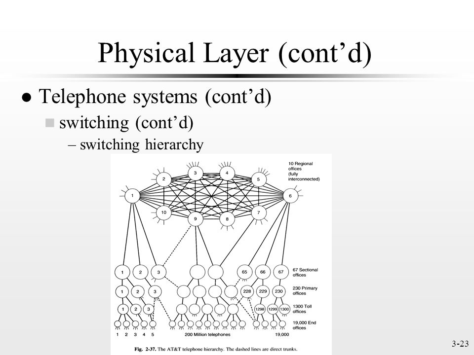 3-23 Physical Layer (contd) l Telephone systems (contd) n switching (contd) –switching hierarchy (Fig.