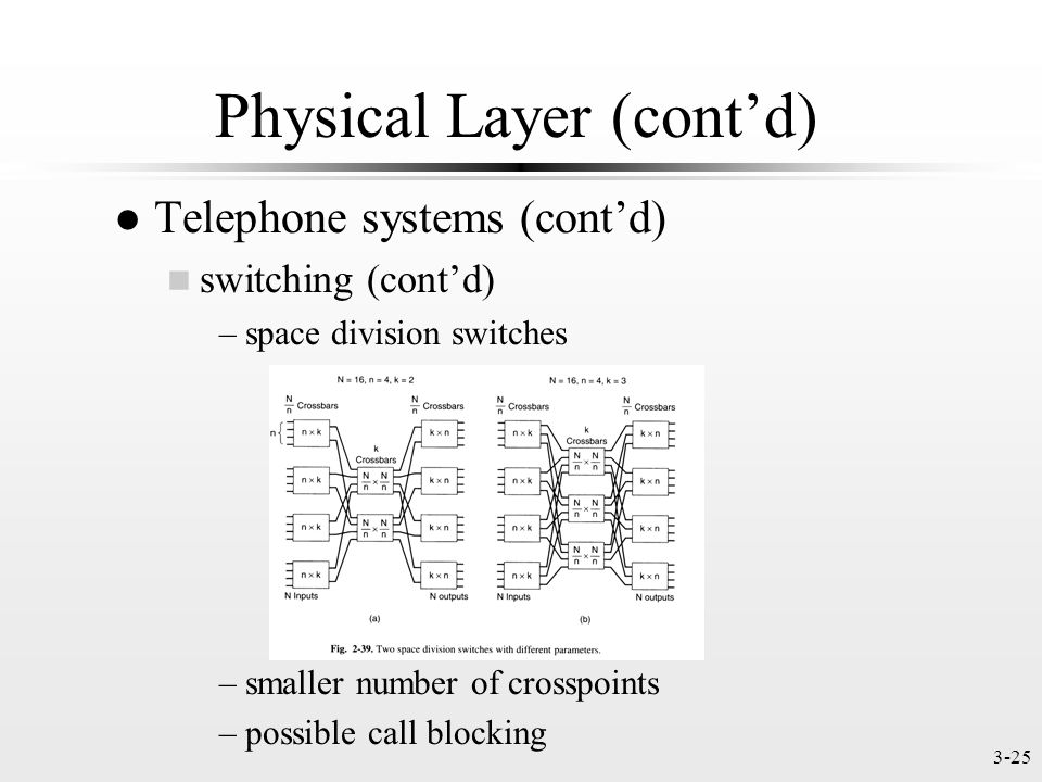 3-25 Physical Layer (contd) l Telephone systems (contd) n switching (contd) –space division switches (Fig.