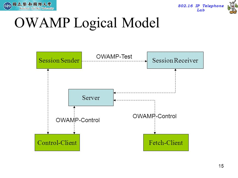 802.16 IP Telephone Lab 15 OWAMP Logical Model Session SenderSession Receiver Server Control-ClientFetch-Client OWAMP-Test OWAMP-Control