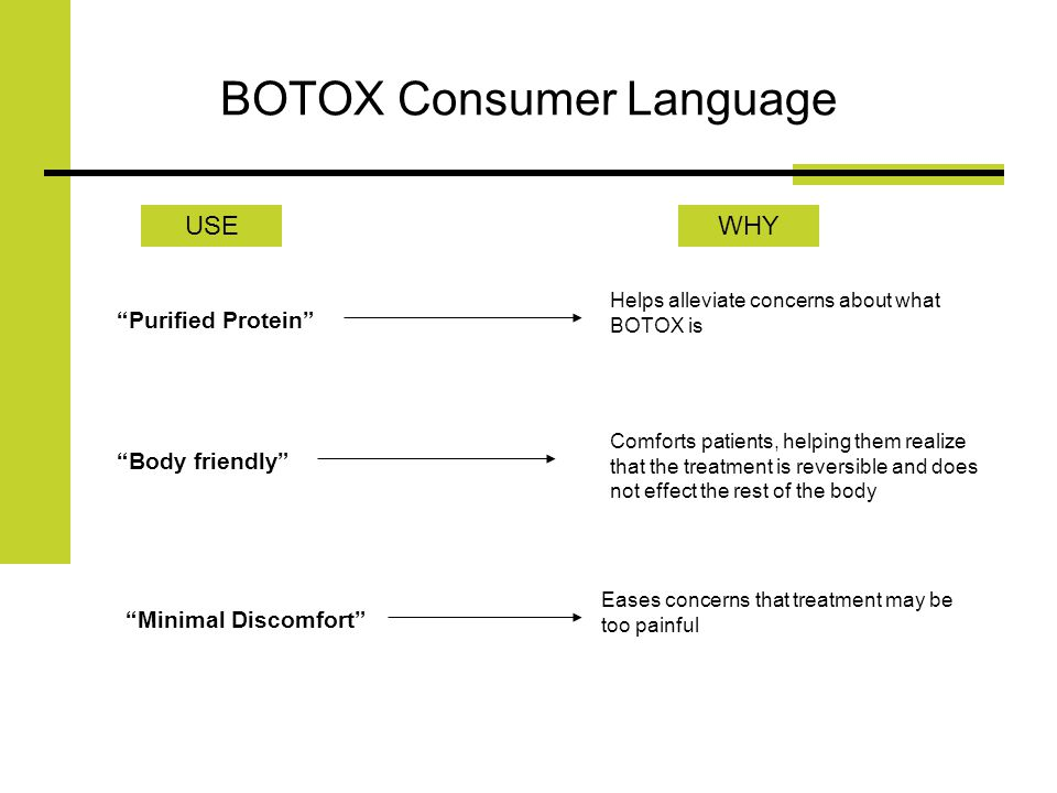 BOTOX Consumer Language USEWHY Purified Protein Body friendly Minimal Discomfort Helps alleviate concerns about what BOTOX is Comforts patients, helping them realize that the treatment is reversible and does not effect the rest of the body Eases concerns that treatment may be too painful