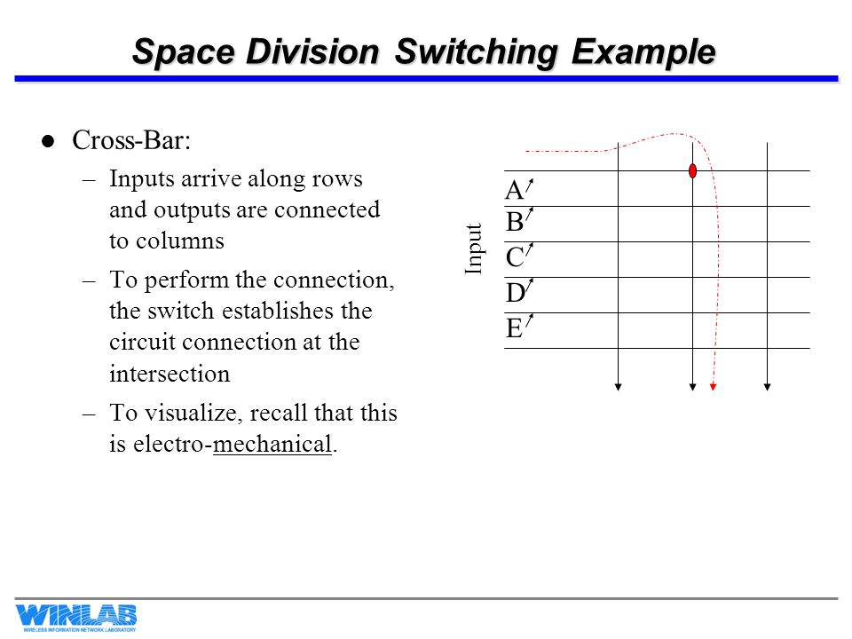 Space Division Switching Example Cross-Bar: –Inputs arrive along rows and outputs are connected to columns –To perform the connection, the switch esta