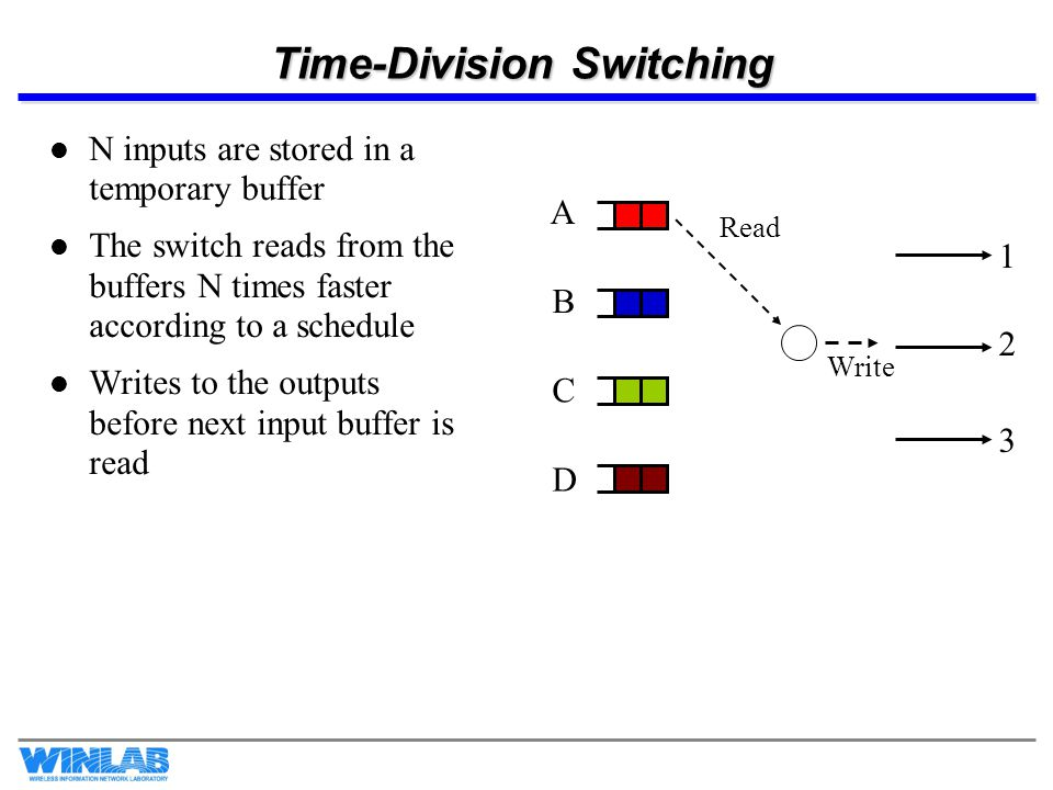 Time-Division Switching N inputs are stored in a temporary buffer The switch reads from the buffers N times faster according to a schedule Writes to t