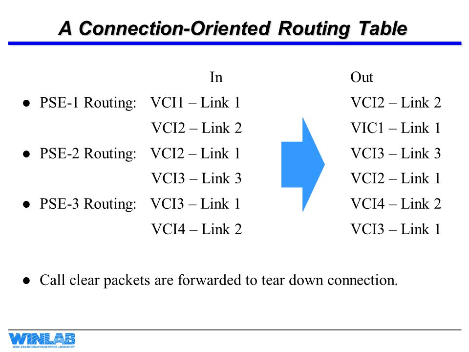 A Connection-Oriented Routing Table InOut PSE-1 Routing: VCI1 – Link 1VCI2 – Link 2 VCI2 – Link 2VIC1 – Link 1 PSE-2 Routing: VCI2 – Link 1VCI3 – Link