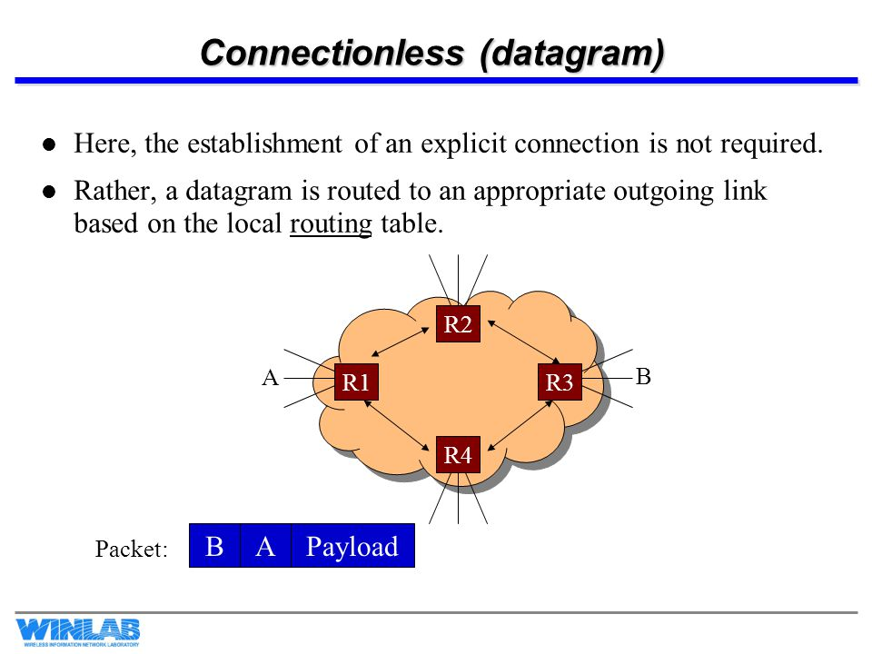 Connectionless (datagram) Here, the establishment of an explicit connection is not required. Rather, a datagram is routed to an appropriate outgoing l