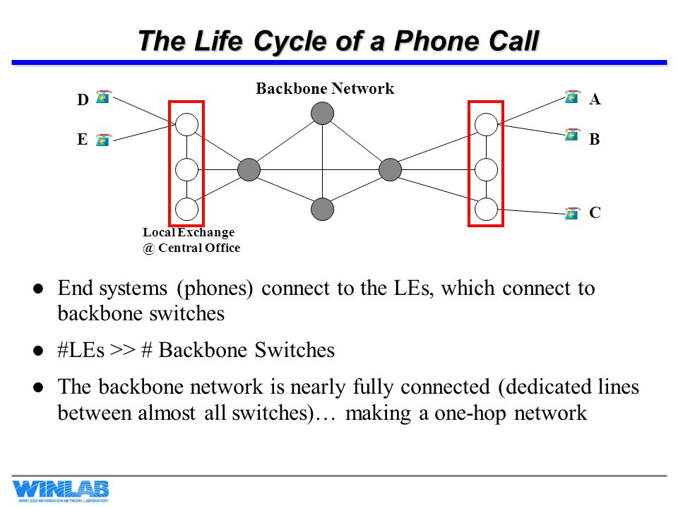 The Life Cycle of a Phone Call End systems (phones) connect to the LEs, which connect to backbone switches #LEs >> # Backbone Switches The backbone ne