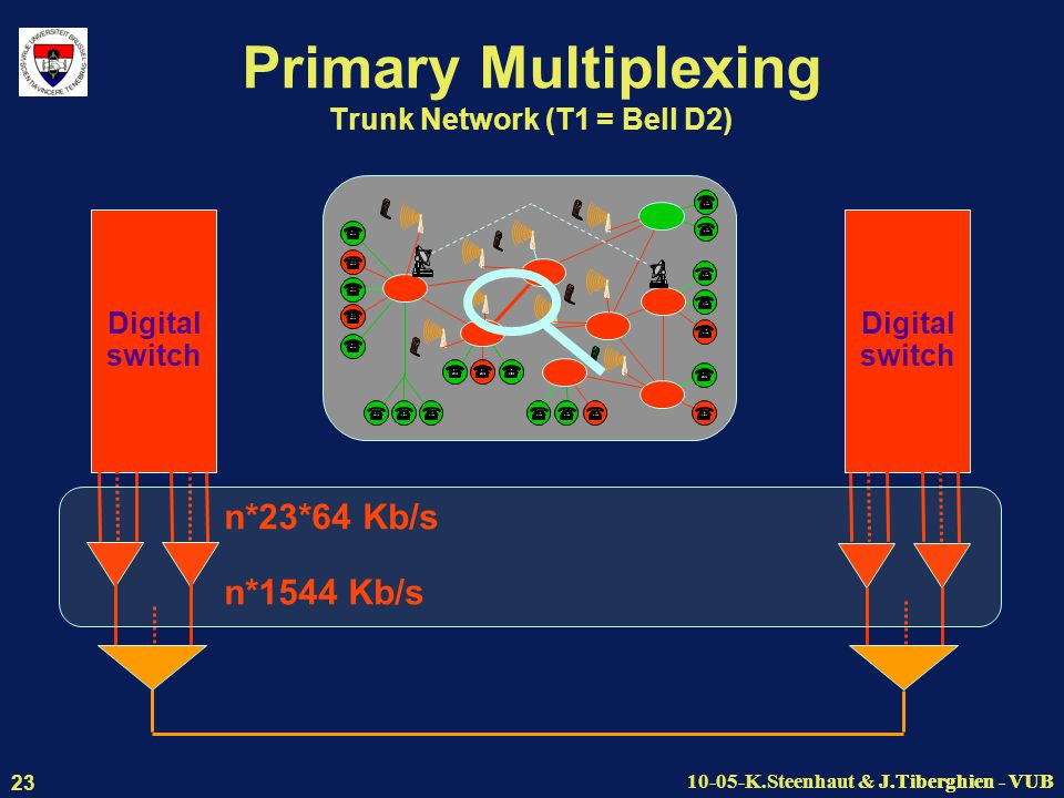 J.Tiberghien - VUB10-05-K.Steenhaut & J.Tiberghien - VUB 23 Primary Multiplexing Trunk Network (T1 = Bell D2) Digital switch Digital switch n*23*64 Kb/s n*1544 Kb/s