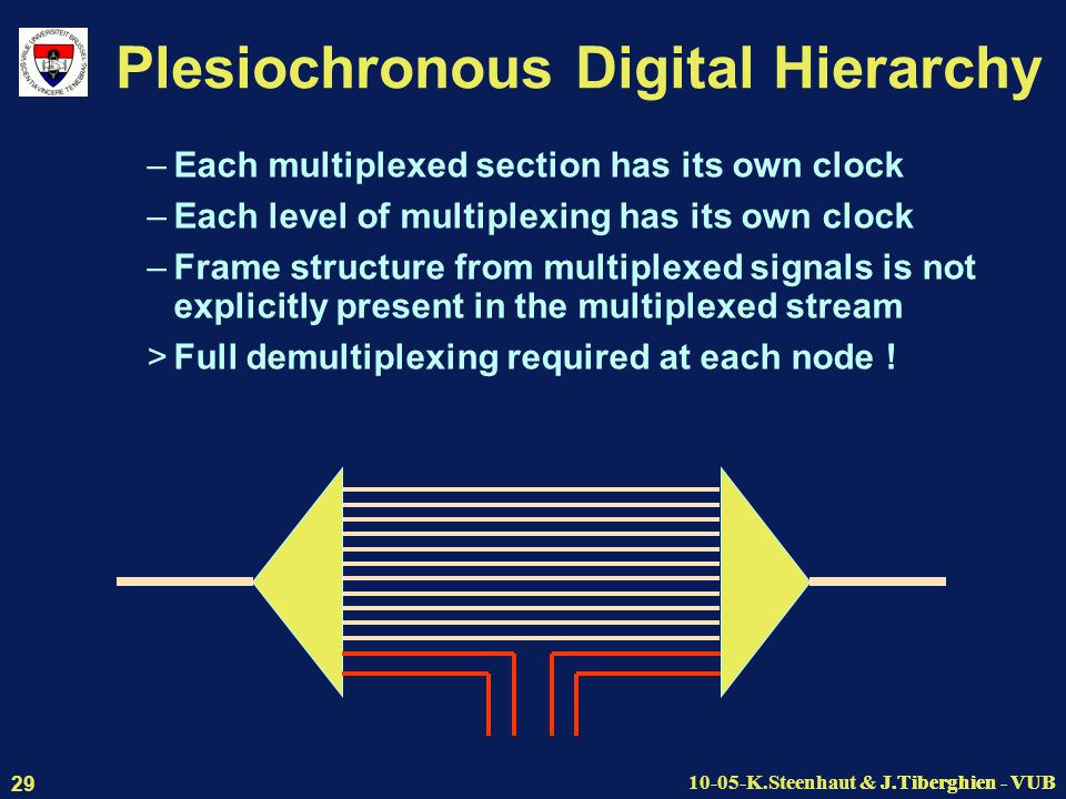 J.Tiberghien - VUB10-05-K.Steenhaut & J.Tiberghien - VUB 29 Plesiochronous Digital Hierarchy –Each multiplexed section has its own clock –Each level of multiplexing has its own clock –Frame structure from multiplexed signals is not explicitly present in the multiplexed stream >Full demultiplexing required at each node !
