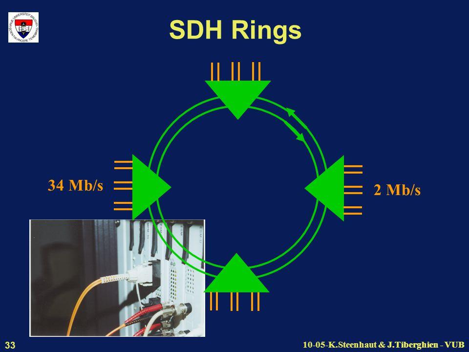 J.Tiberghien - VUB10-05-K.Steenhaut & J.Tiberghien - VUB 33 SDH Rings 34 Mb/s 2 Mb/s