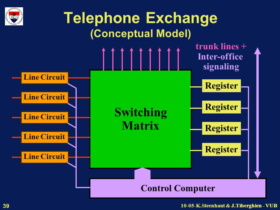 J.Tiberghien - VUB10-05-K.Steenhaut & J.Tiberghien - VUB 39 Telephone Exchange (Conceptual Model) Switching Matrix Line Circuit Control Computer trunk lines + Inter-office signaling Register