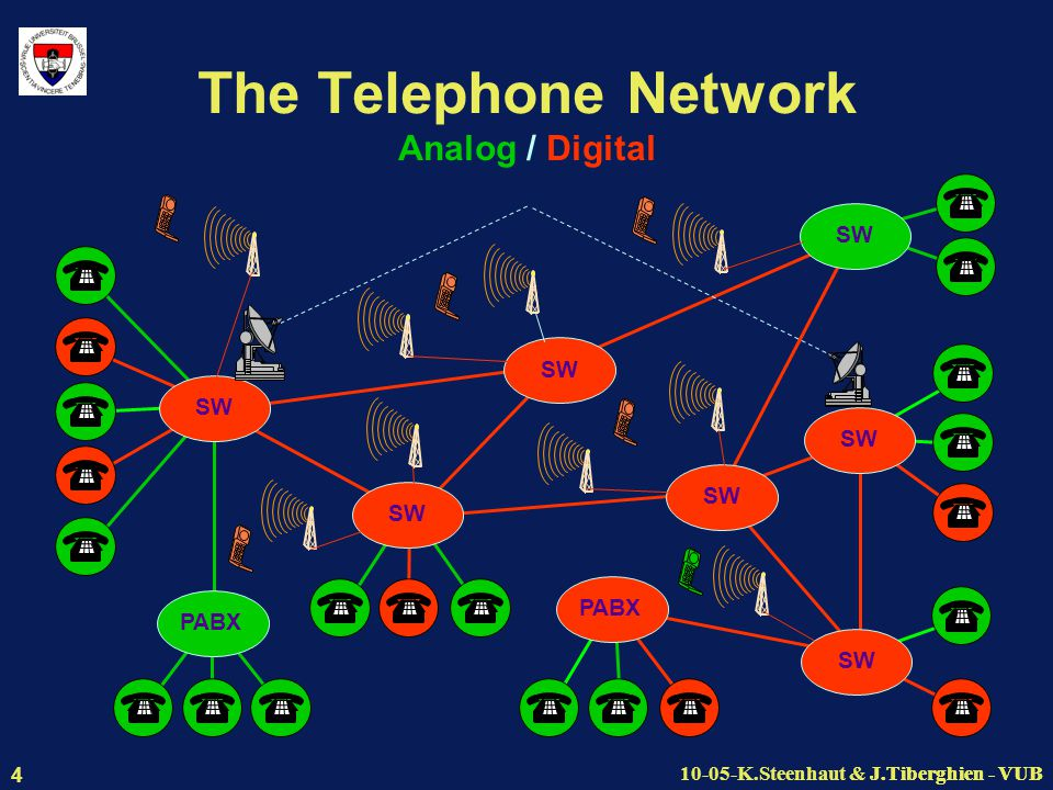 J.Tiberghien - VUB10-05-K.Steenhaut & J.Tiberghien - VUB 4 The Telephone Network Analog / Digital PABX SW PABX SW