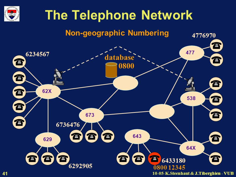J.Tiberghien - VUB10-05-K.Steenhaut & J.Tiberghien - VUB 41 The Telephone Network 629 62X 477 538 64X 643 673 Non-geographic Numbering 6234567 6292905 6433180 0800 12345 4776970 6736476 database 0800