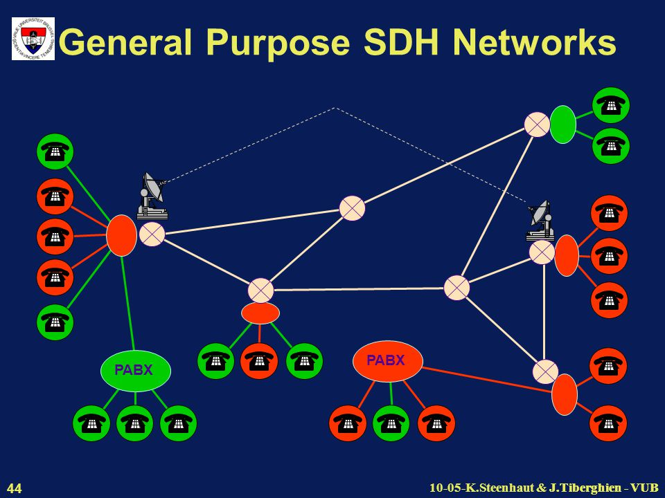 J.Tiberghien - VUB10-05-K.Steenhaut & J.Tiberghien - VUB 44 General Purpose SDH Networks PABX