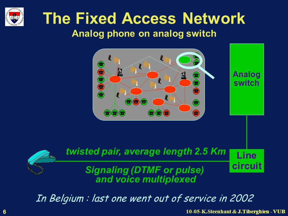 J.Tiberghien - VUB10-05-K.Steenhaut & J.Tiberghien - VUB 6 The Fixed Access Network Analog phone on analog switch Line circuit Analog switch twisted pair, average length 2.5 Km Signaling (DTMF or pulse) and voice multiplexed In Belgium : last one went out of service in 2002