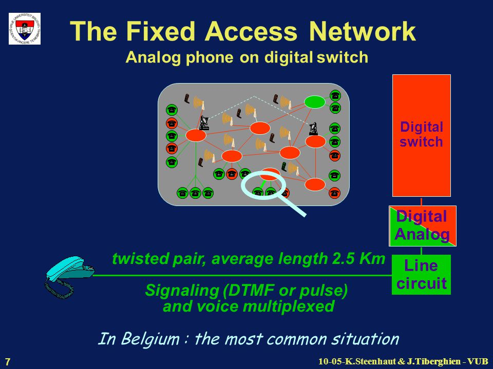 J.Tiberghien - VUB10-05-K.Steenhaut & J.Tiberghien - VUB 7 The Fixed Access Network Analog phone on digital switch Line circuit Digital switch Digital Analog twisted pair, average length 2.5 Km Signaling (DTMF or pulse) and voice multiplexed In Belgium : the most common situation