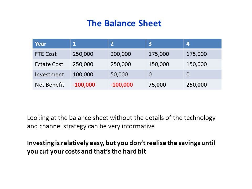 The Balance Sheet Year1234 FTE Cost250,000200,000175,000 Estate Cost250,000 150,000 Investment100,00050,00000 Net Benefit-100,000 75,000250,000 Looking at the balance sheet without the details of the technology and channel strategy can be very informative Investing is relatively easy, but you dont realise the savings until you cut your costs and thats the hard bit