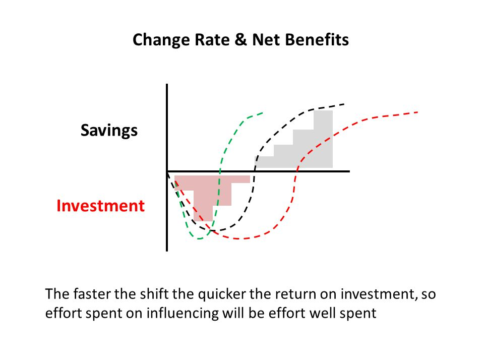Change Rate & Net Benefits Investment Savings The faster the shift the quicker the return on investment, so effort spent on influencing will be effort well spent