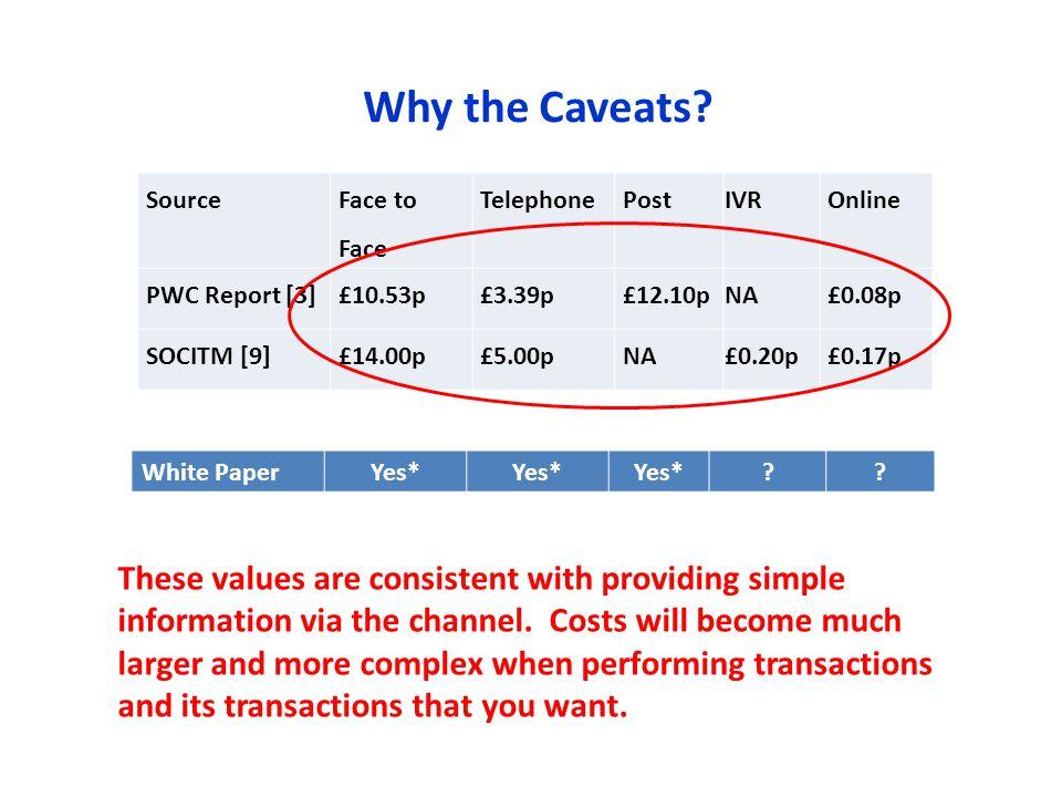 Source Face to Face TelephonePostIVROnline PWC Report [3]£10.53p£3.39p£12.10pNA£0.08p SOCITM [9]£14.00p£5.00pNA£0.20p£0.17p White PaperYes* ?.