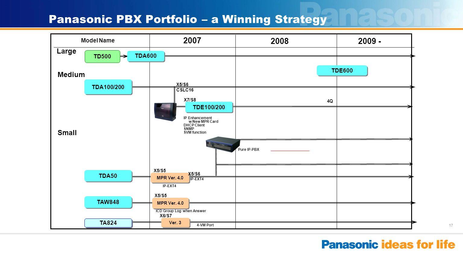 17 Panasonic PBX Portfolio – a Winning Strategy Model Name Small Medium Large TDA100/200 TDA50 2009 - 2007 X7/S8 MPR Ver. 4.0 TDE100/200 2008 IP Enhan
