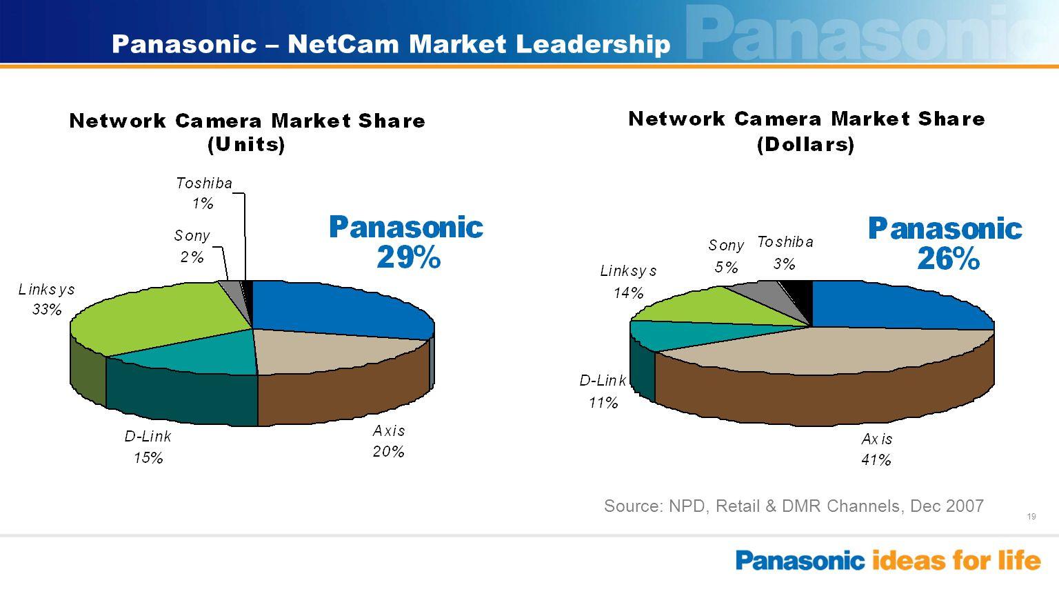 19 Panasonic – NetCam Market Leadership Source: NPD, Retail & DMR Channels, Dec 2007