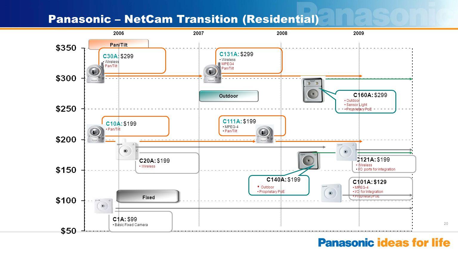 20 Panasonic – NetCam Transition (Residential) Pan/Tilt C131A: $299 Wireless MPEG4 Pan/Tilt C30A: $299 Wireless Pan/Tilt C111A: $199 MPEG-4 Pan/Tilt C