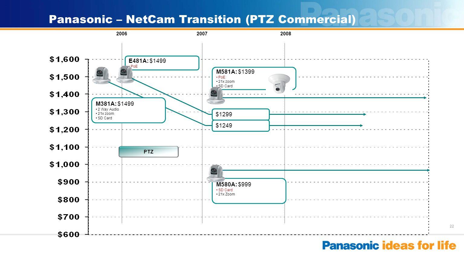 22 Panasonic – NetCam Transition (PTZ Commercial) 200820072006 PTZ E481A: $1499 PoE M580A: $999 SD Card 21x Zoom M581A: $1399 PoE 21x zoom SD Card $12