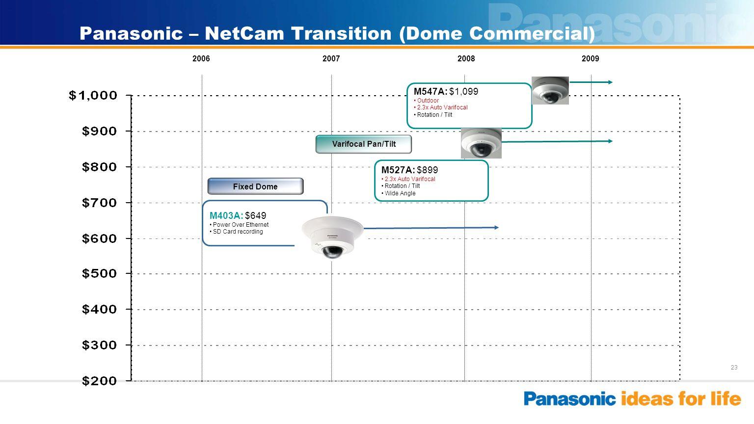 23 Panasonic – NetCam Transition (Dome Commercial) 2009200820072006 Varifocal Pan/Tilt M527A: $899 2.3x Auto Varifocal Rotation / Tilt Wide Angle Fixe