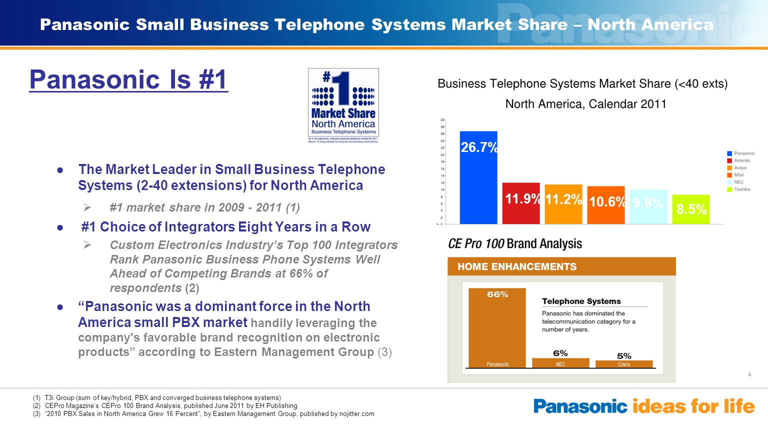 5 WORLD CORDED PBX/IP PBX MARKET Manufacturer Market Shares, by Volume, Extensions Sold, Below 100 (excl Micro PBX) Panasonic Is #1 According to MZA Ltd., The World PBX/IP-PBX Market Competitive Environment 2011, published July 2011 Panasonic Small Business Telephone Systems Market Share – Global