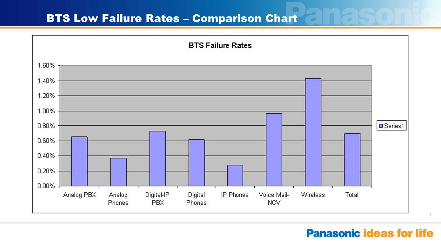 7 BTS Low Failure Rates – Comparison Chart