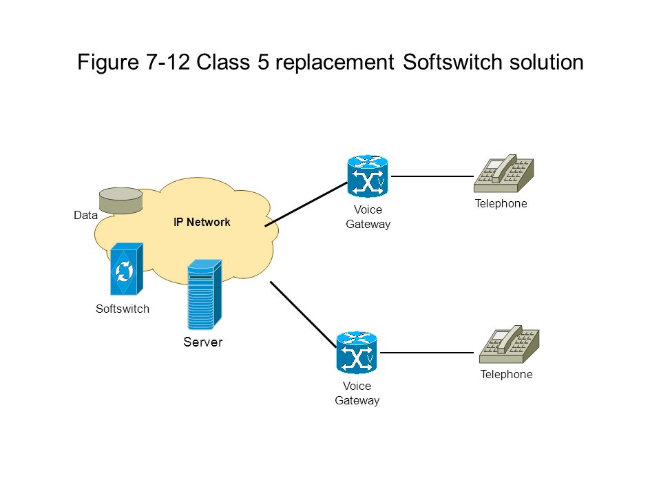 Figure 7-12 Class 5 replacement Softswitch solution IP Network Voice Gateway Server Data Softswitch Telephone Voice Gateway Telephone
