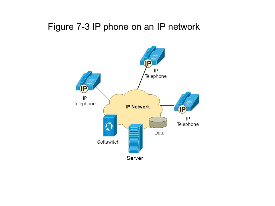 Figure 7-3 IP phone on an IP network IP Telephone IP Network Data Softswitch Server