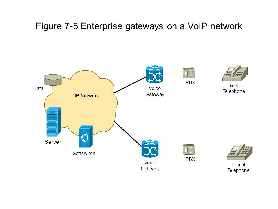 Figure 7-5 Enterprise gateways on a VoIP network IP Network Voice Gateway Server Data Softswitch PBX Digital Telephone Voice Gateway PBX Digital Telephone