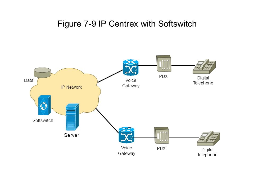 Figure 7-9 IP Centrex with Softswitch IP Network Voice Gateway Server Data Softswitch PBX Digital Telephone Voice Gateway PBX Digital Telephone