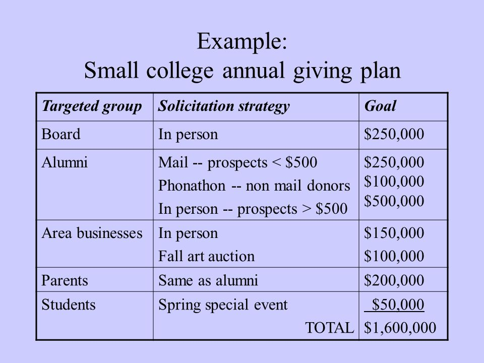 Example: Small college annual giving plan Targeted groupSolicitation strategyGoal BoardIn person$250,000 AlumniMail -- prospects < $500 Phonathon -- n