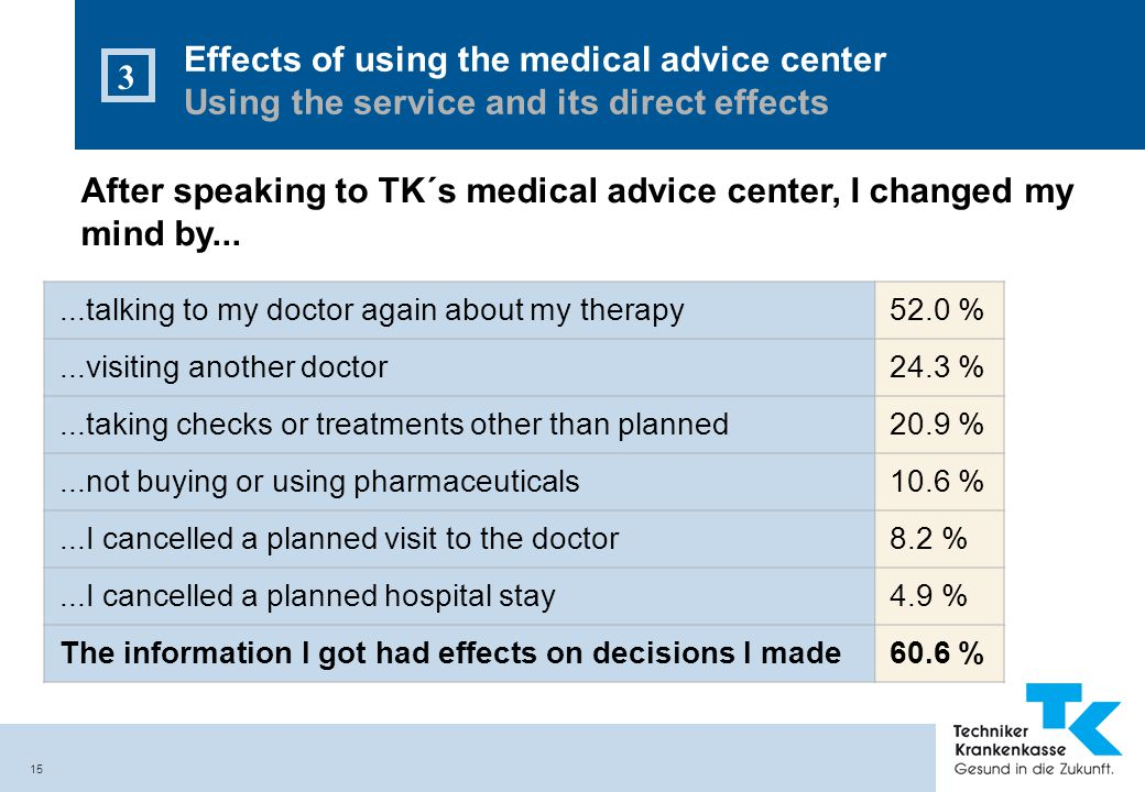 15 After speaking to TK´s medical advice center, I changed my mind by...