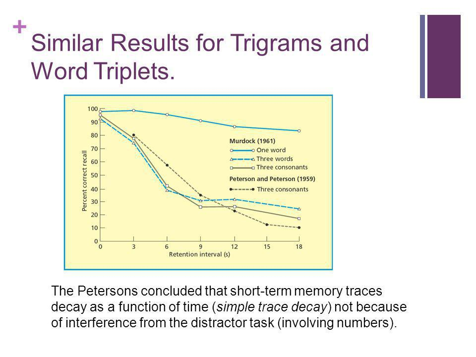 + Similar Results for Trigrams and Word Triplets. The Petersons concluded that short-term memory traces decay as a function of time (simple trace deca