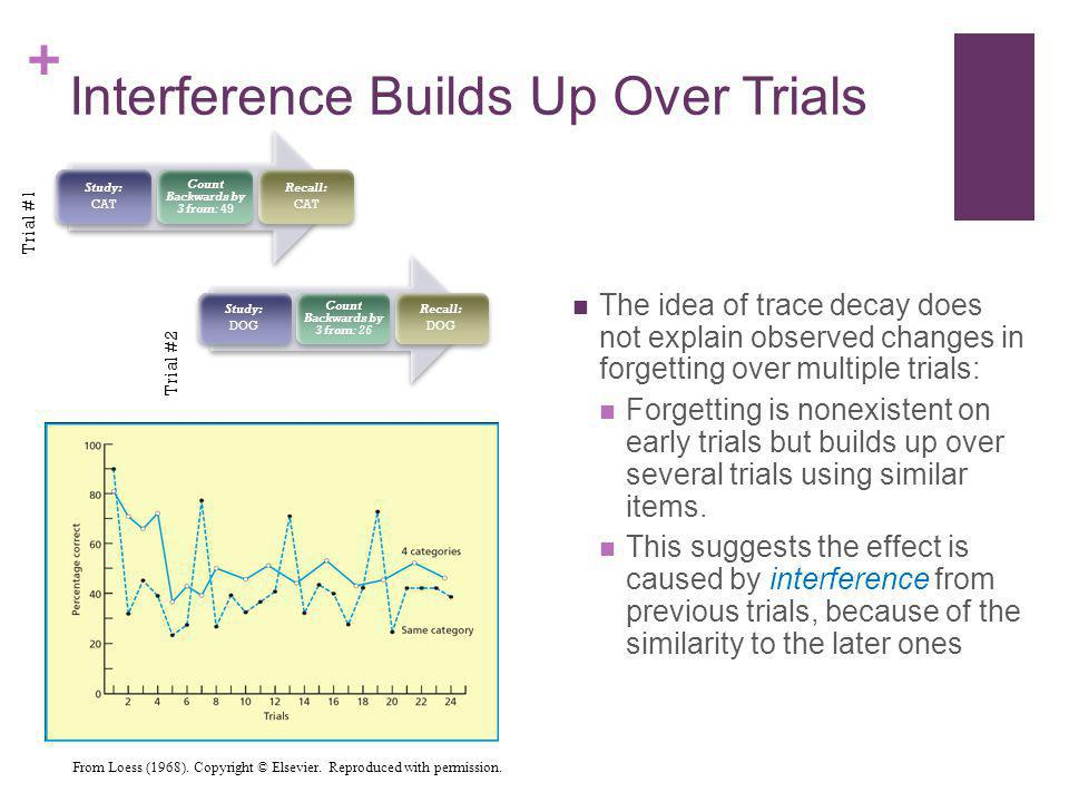+ Interference Builds Up Over Trials The idea of trace decay does not explain observed changes in forgetting over multiple trials: Forgetting is nonex