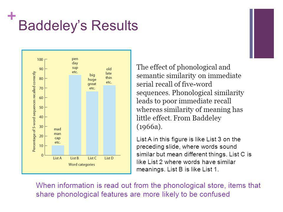 + Baddeleys Results The effect of phonological and semantic similarity on immediate serial recall of five-word sequences. Phonological similarity lead
